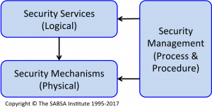 Figure 1 - Core ISO 7498-2 Conceptual Relationships