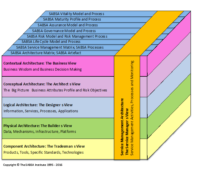 Figure 3 - The Modern SABSA Meta Model