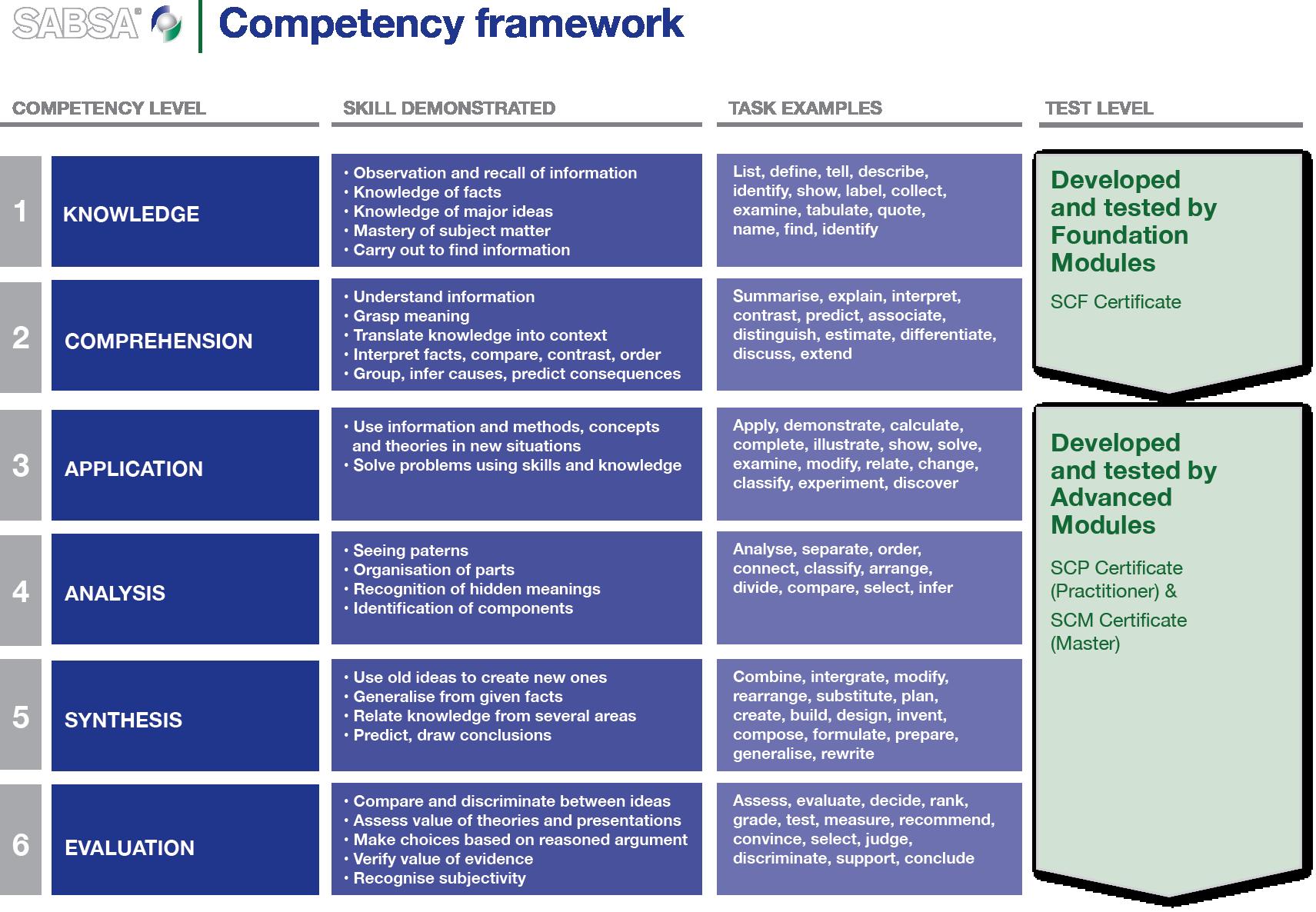 competencies framework examples. Black Bedroom Furniture Sets. Home Design Ideas