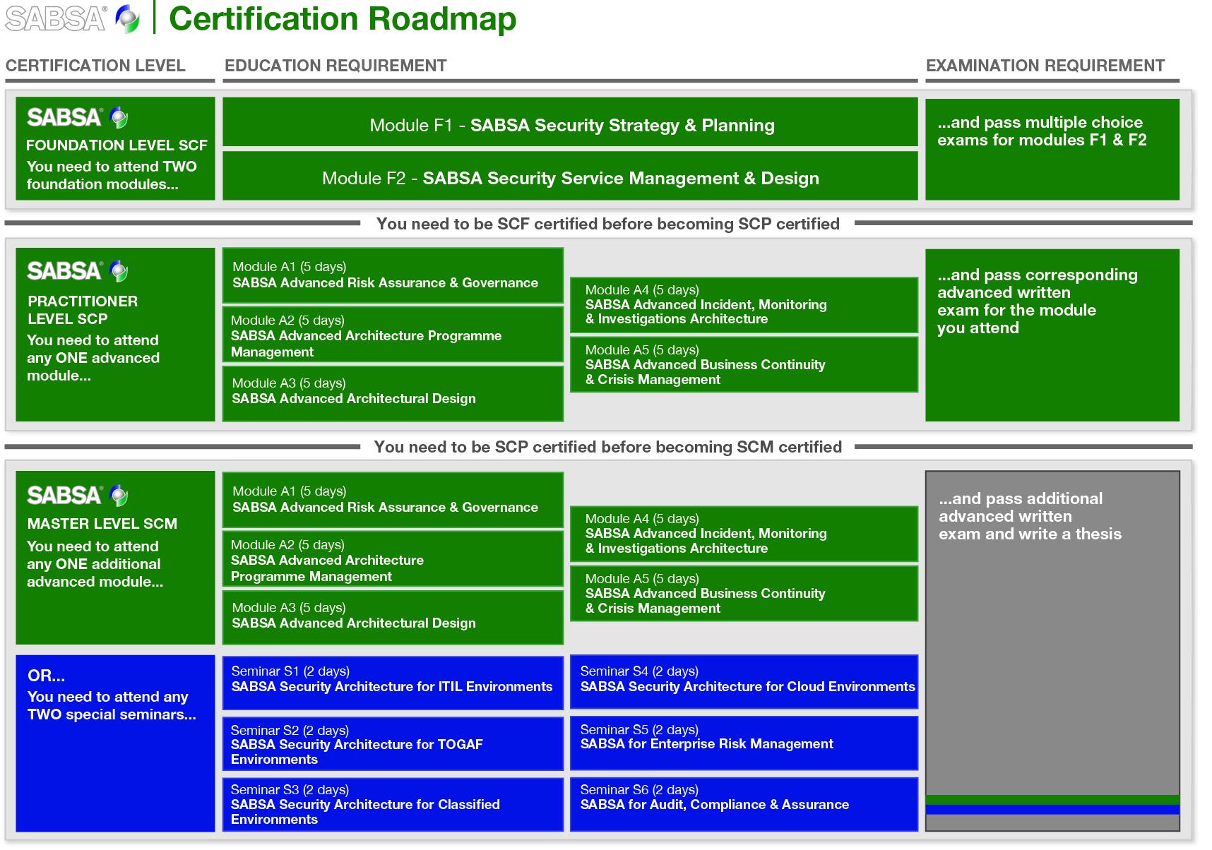 Sabsa Certification Levels Roadmap The Sabsa Institute